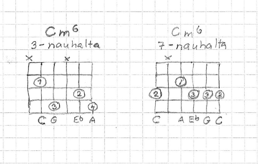 Cm6 kaksi sointuotetta, monta käyttöä